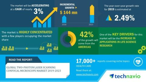 Technavio has announced its latest market research report titled global two-photon laser scanning confocal microscope market 2019-2023. (Graphic: Business Wire)