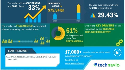 Technavio has announced its latest market research report titled global artificial intelligence (AI) market 2019-2023. (Graphic: Business Wire)