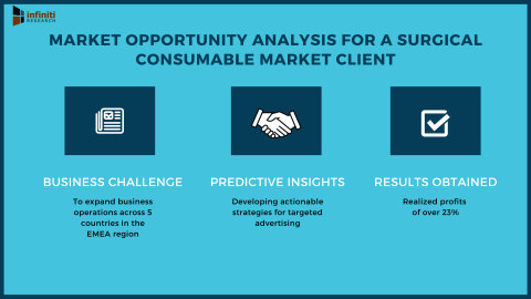 Developing an Actionable Market Expansion Strategy for a Surgical Consumable Manufacturer (Graphic: Business Wire)