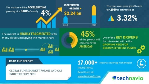 Technavio has announced its latest market research report titled global pumps market for oil and gas industry 2019-2023. (Graphic: Business Wire)