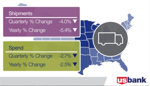 U.S. Bank Freight Payment Index – Q4 2019 (Graphic: U.S. Bank)