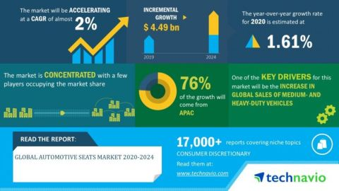 Technavio has announced its latest market research report titled global automotive seats market 2020-2024. (Graphic: Business Wire)