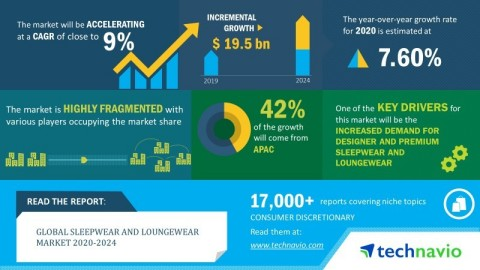 Technavio has announced its latest market research report titled global sleepwear and loungewear market 2020-2024 (Graphic: Business Wire)