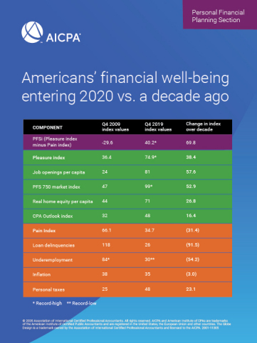 Americans' financial well-being entering 2020 vs. a decade ago (Graphic: Business Wire)