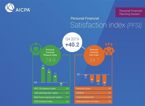 AICPA Q4 2019 Personal Financial Satisfaction index infographic