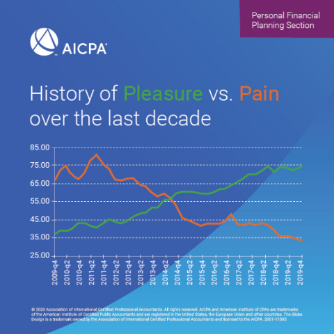 History of pleasure vs. pain over the last decade (Graphic: Business Wire)