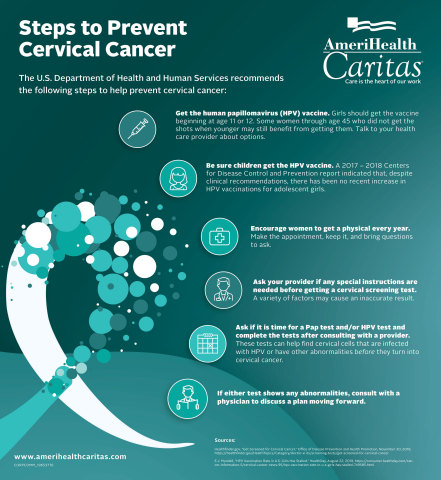 There are nearly 12,000 new cases of cervical cancer being diagnosed in the U.S. each year, but steps can be taken to help women prevent cervical cancer. (Graphic: Business Wire)