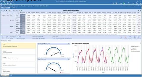 OneStream Predictive Analytics 123 (Graphic: Business Wire)