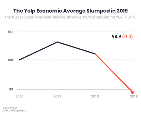 Yelp Economic Average Shows a Declining National Economy in 2019 (Graphic: Business Wire)