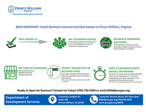 Prince William County Department of Development Services' Small Business Project Management Program 2019 Snapshot.