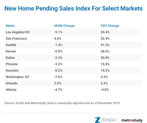 Meyers Research New Home PSI for December 2019 ten select cities (Graphic: Business Wire)