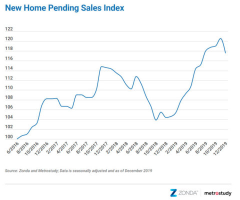 Meyers Research New Home PSI for December 2019 YOY index (Graphic: Business Wire)