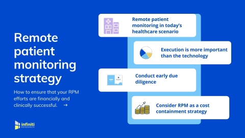 Remote patient monitoring strategies to ensure that your RPM efforts are clinically and financially successful. (Graphic: Business Wire)