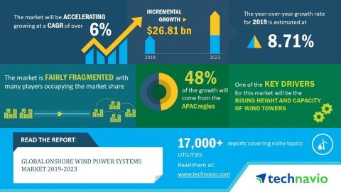 Technavio has announced its latest market research report titled global onshore wind power systems market 2019-2023. (Graphic: Business Wire)