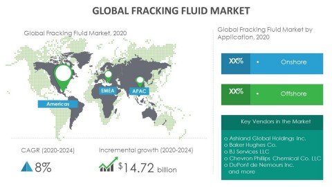 Technavio has announced its latest market research report titled global fracking fluid market 2020-2024 (Graphic: Business Wire)