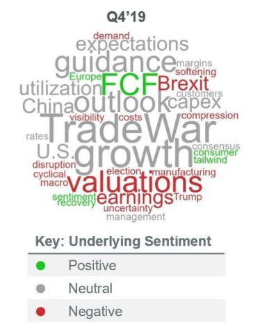 Word Cloud: Frequency of Occurrence Investor Feedback Indicates More Upbeat Sentiment (Graphic: Business Wire)