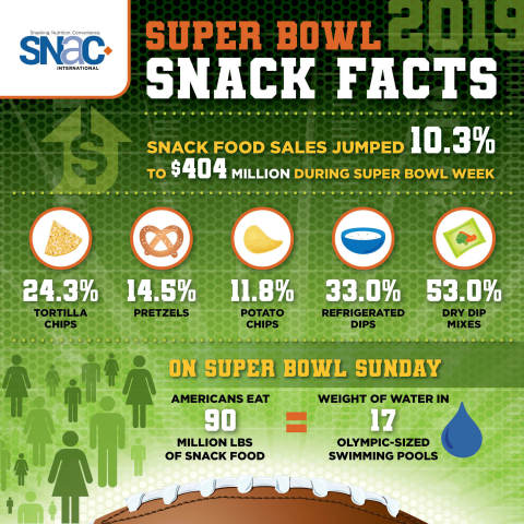 Super Bowl Snack Facts (Graphic: Business Wire)