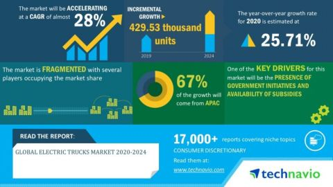Technavio has announced its latest market research report titled global electric trucks market 2020-2024. (Graphic: Business Wire)