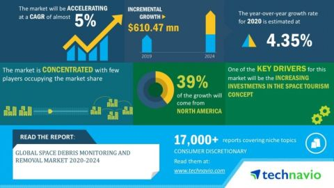 Technavio has announced its latest market research report titled global space debris monitoring and removal market 2020-2024. (Graphic: Business Wire)