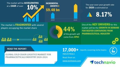 Technavio has announced its latest market research report titled global cold chain logistics market for pharmaceuticals industry 2020-2024. (Graphic: Business Wire)