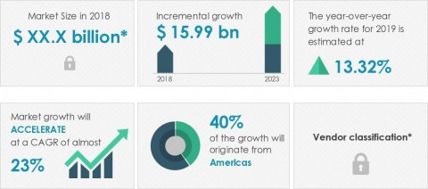 Technavio announced its latest market research report titled global smart kitchen appliance market 2019-2023. (Graphic: Business Wire)