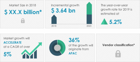Technavio announced its latest market research report titled global ceramic tableware market 2019-2023. (Graphic: Business Wire)