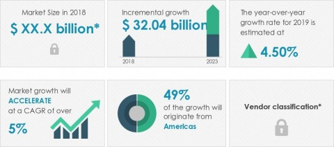 Technavio announced its latest market research report titled global business information market 2019-2023. (Graphic: Business Wire)