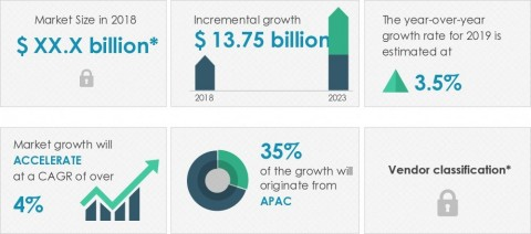Technavio announced its latest market research report titled global dry-cleaning and laundry services market 2019-2023. (Graphic: Business Wire)