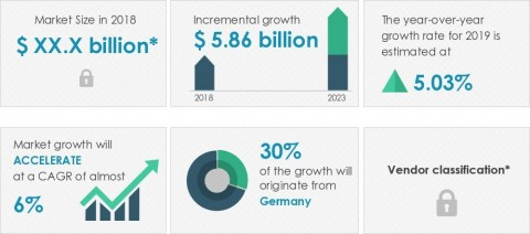 Technavio announced its latest market research report titled contract furniture and furnishing market in Europe 2019-2023. (Graphic: Business Wire)