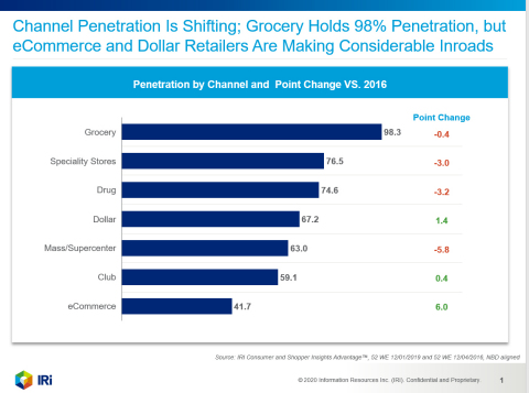 IRI research finds consumers turning to e-commerce and dollar retailers for convenience and value (Graphic: Business Wire)