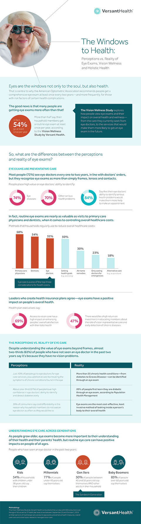What are the perceptions vs. reality of eye exams, vision wellness and holistic health? View the infographic on Versant Health's Vision Wellness Study to find out. (Graphic: Business Wire)