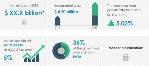 Technavio has announced its latest market research report titled global hair styling products market 2019-2023. (Graphic: Business Wire)