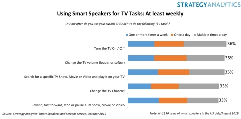 Using Smart Speakers to Control TV Tasks (Graphic: Business Wire)