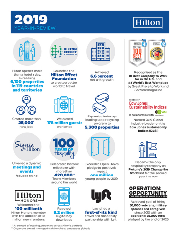 Hilton Delivers Record-Breaking Growth and Positive Impact in 100th Year of Hospitality (Graphic: Hilton)