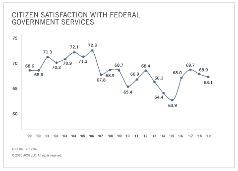 American citizens' satisfaction with federal government services over time. (Graphic: Business Wire)