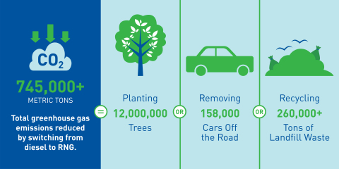 The environmental impact of replacing 143 million gallons of diesel fuel with Clean Energy's Redeem™ renewable natural gas. (Graphic: Business Wire)