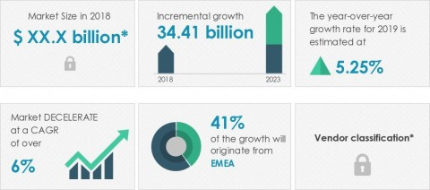 Technavio announced its latest market research report titled global spa market 2019-2023. (Graphic: Business Wire)