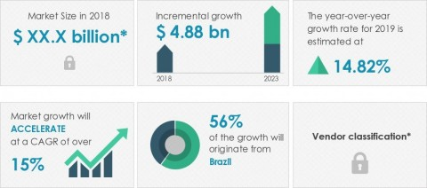 Technavio announced its latest market research report titled energy drinks market in Latin America 2019-2023. (Graphic: Business Wire)