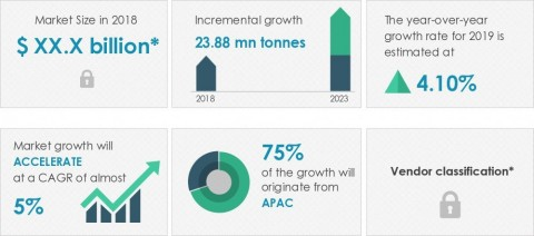 Technavio announced its latest market research report titled global aluminum market 2019-2023. (Graphic: Business Wire)
