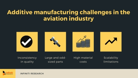 Additive manufacturing challenges in the aviation industry. (Graphic: Business Wire)