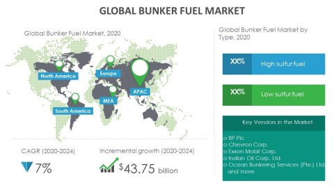 Technavio has announced its latest market research report titled global bunker fuel market 2020-2024. (Graphic: Business Wire)