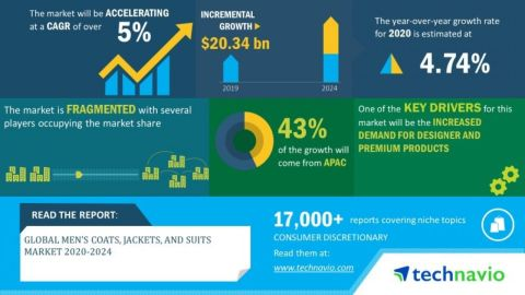 Technavio has announced its latest market research report titled global men's coats, jackets, and suits market 2020-2024. (Graphic: Business Wire)