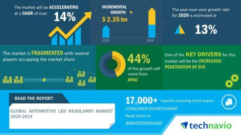 Technavio has announced its latest market research report titled global automotive LED headlamps market 2020-2024. (Graphic: Business Wire)