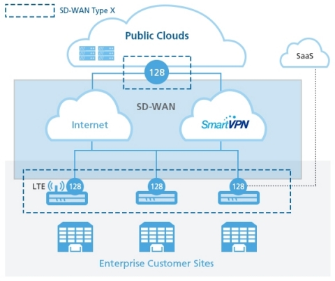 128 Technology today announced that Japan-based SoftBank Corp. has selected the 128T Networking Platform to offer its enterprise customers a tunnel-free, managed SD-WAN solution that greatly enhances their network performance and security. (Graphic: Business Wire)
