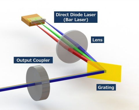 Wavelength Beam Combining (WBC) technology (Graphic: Business Wire)