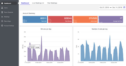 The Lifesize Admin Console dashboard now features live meeting statistics and real-time reporting that helps admins better understand, monitor and manage their scaling video conferencing deployments. (Graphic: Business Wire)