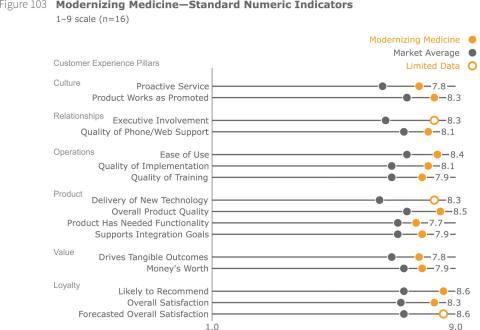 Figure 103 Modernizing Medicine - Standard Numeric Indicators (Graphic: Business Wire)
