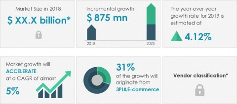 Technavio announced its latest market research report titled conveyor systems market in Europe 2019-2023. (Graphic: Business Wire)