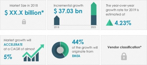 Technavio announced its latest market research report titled global chocolate market 2019-2023. (Graphic: Business Wire)