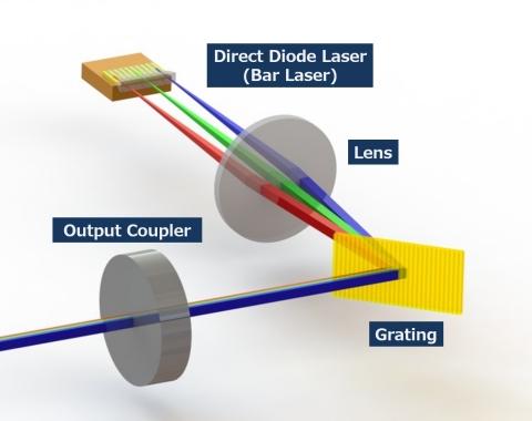 Wavelength Beam Combining (WBC) technology (Graphic: Business Wire)